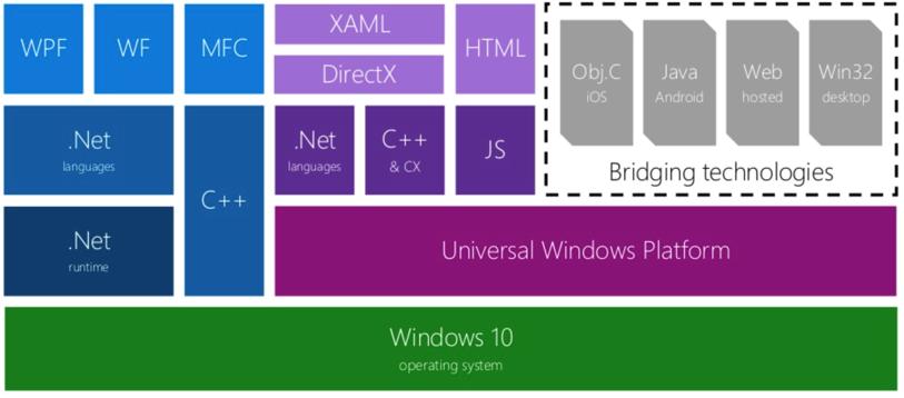 My First XAML Tips for the Universal Windows Platform